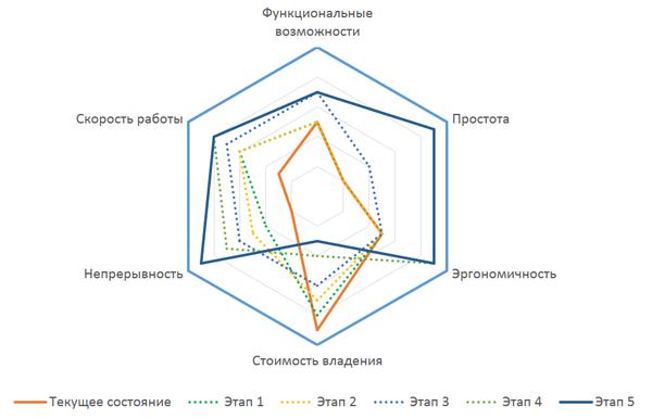 Диаграмма качества корпоративных ИТ