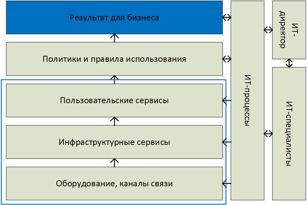 Схема влияния составных элементов корпоративных ИТ на результат для бизнеса